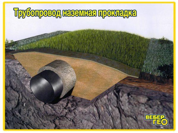 Биомат наземная прокладка