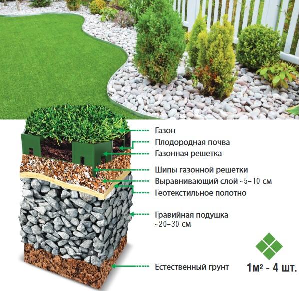 Схема укладки газонной решетки эко