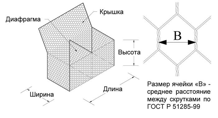 Схема габиона