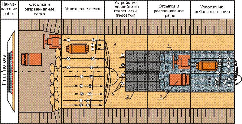 Схема укладки T-Grid